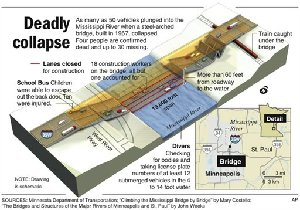 CORRECTS 19,000 feet across the water to read 19,000 foot span; also updates construction worker?s status; graphic gives the latest information on the bridge collapse in Minnesota; 3c x 3 7/8 inches; 146 mm x 98.4 mm