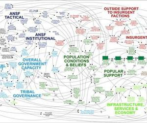 This image, taken from a military PowerPoint presentation and since spread virally around the internet, was designed to demonstrate the complexity of the war in Afghanistan.