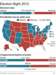 Graphic shows map of the US showing states won, chart of electoral vote totals and the balance of power for both branches of Congress