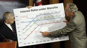 Tom Harkin and Jack Reed discuss a graph and legislation to try and prevent the increase in the interest rates on some student loans, June 27, 2013.