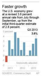 Graphic shows recent GDP numbers, with the originally reported 3.6% number for Q3.
