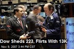 Dow Sheds 223, Flirts With 13K