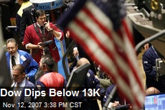 Dow Dips Below 13K