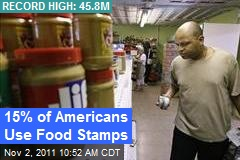 15% of Americans Use Food Stamps