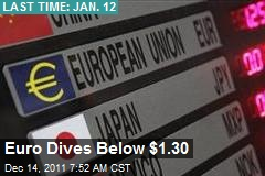 Euro Dives Below $1.30