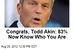 Congrats, Todd Akin: 83% Now Know Who You Are