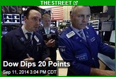 Dow Dips 20 Points