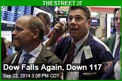 Dow Falls Again, Down 117