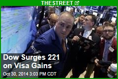Dow Surges 221 on Visa Gains