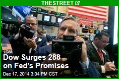 Dow Surges 288 on Fed's Promises
