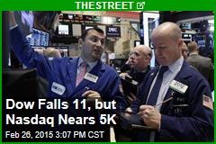 Dow Falls 11, but Nasdaq Nears 5K