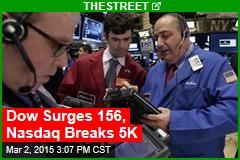 Dow Surges 156, Nasdaq Breaks 5K