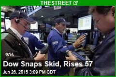 Dow Snaps Skid, Rises 57