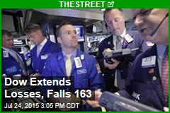 Dow Extends Losses, Falls 164
