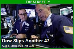 Dow Slips Another 47