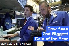 Dow Sees 2nd-Biggest Gain of the Year