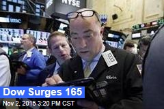 Dow Surges 165