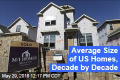 Average Size of US Homes, Decade by Decade