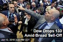 Dow Drops 133 Amid Broad Sell-Off