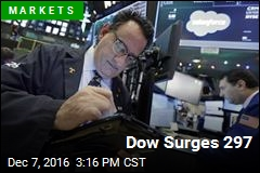 Dow Surges 297