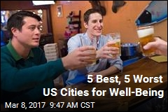 5 Best, 5 Worst US Cities for Well-Being