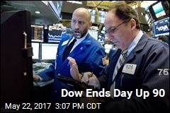 Dow Ends Day Up 90