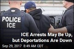 ICE Arrests May Be Up, but Deportations Are Down