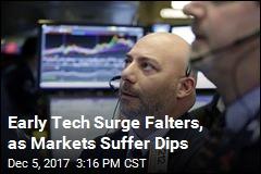 Dow Drops 109, Tech Rise Falters
