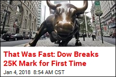 That Was Fast: Dow Breaks 25K Mark for First Time