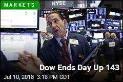 Dow Ends Day Up 143