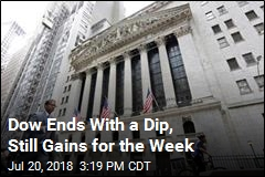 Dow Ends With a Dip, Still Gains for the Week