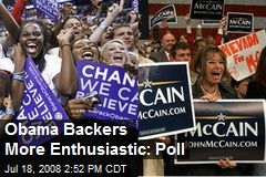 Obama Backers More Enthusiastic: Poll