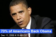 73% of Americans Back Obama