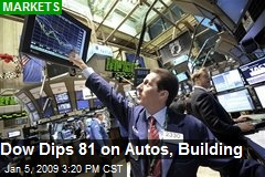 Dow Dips 81 on Autos, Building