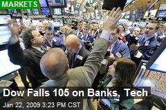 Dow Falls 105 on Banks, Tech