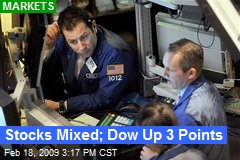 Stocks Mixed; Dow Up 3 Points