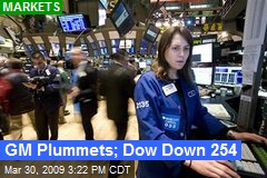 GM Plummets; Dow Down 254