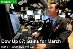Dow Up 87; Gains for March
