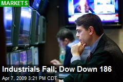 Industrials Fall; Dow Down 186