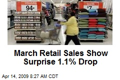 March Retail Sales Show Surprise 1.1% Drop