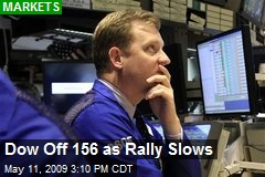 Dow Off 156 as Rally Slows