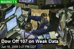 Dow Off 107 on Weak Data