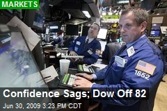 Confidence Sags; Dow Off 82
