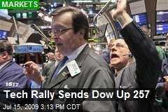 Tech Rally Sends Dow Up 257