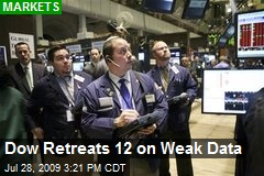 Dow Retreats 12 on Weak Data