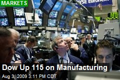 Dow Up 115 on Manufacturing