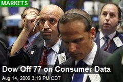 Dow Off 77 on Consumer Data