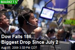 Dow Falls 186, Biggest Drop Since July 2